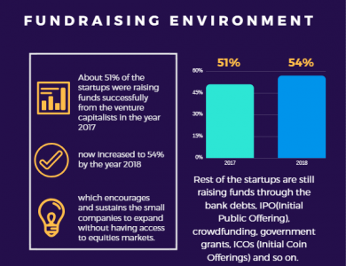 Startup Fundraising Environment